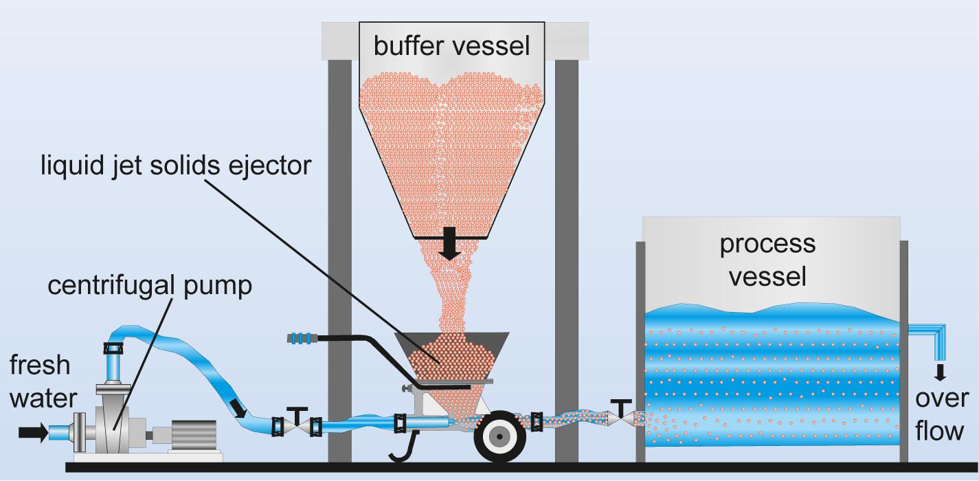 Liquid Jet Solids Ejector